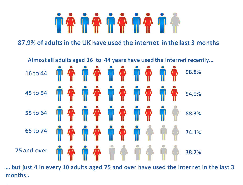 Internet use stats by age group